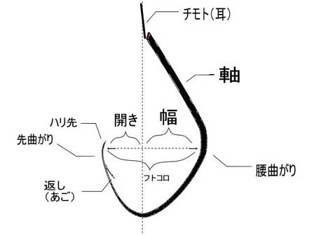 Yamame ヤマメ